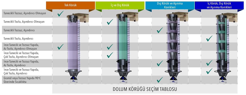 Silobas kamyon gemi dolum körükleri seçim tablosu körük branda aşınma koniği tipleri