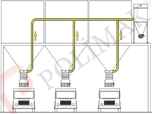 Zentrales Enstaubungssystem Schüttgutverladung LKW Silo Teleskoprohr Verladegarnitur