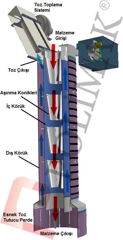 Gemi yükleme körükleri nasıl çalışır Teleskobik kuru yük gemisi dolum sistemleri