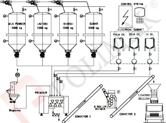 Dökme malzeme yükleme körüğü otomasyonu hammadde yükleme sistemleri
