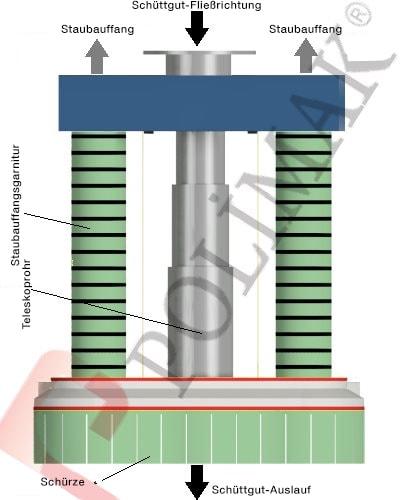 Klinker Verladegarnitur Teleskoprohr Zwischenbehälter