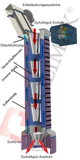LKW Verladegarnitur Enstaubungssysteme
