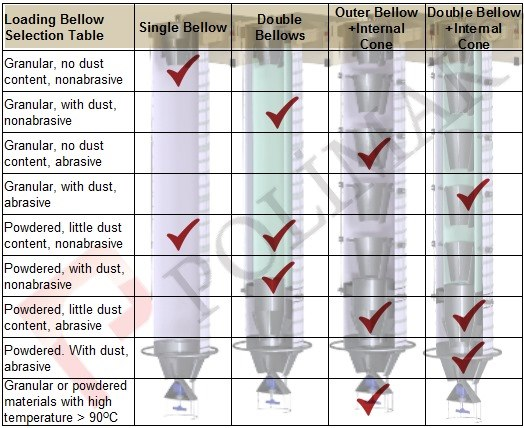 Loading spouts bellow type selection chart diagram