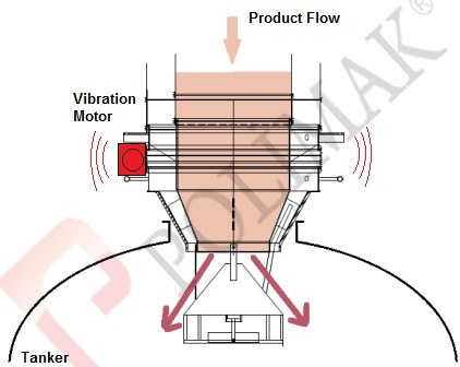 Vibration motor vibrating feeding of bulk tanker with loading spout