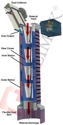Offset jet filter and dust collector for truck loading spout