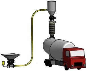 Tanker LKW Silo Verladegarnitur Pneumatische Verladung Teleskoprohr Balg