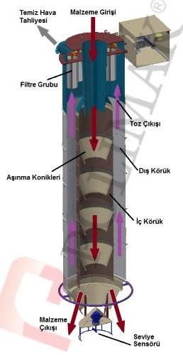 Silobas doldurma körüğü jet filtre toz toplama sistemi