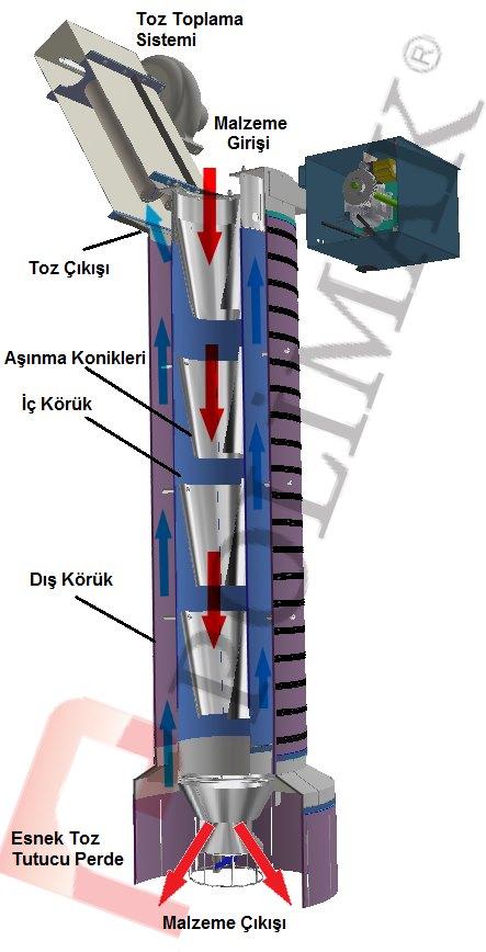 Kamyon ve silobas doldurma körüğü çift fonksiyonlu kombine körükler