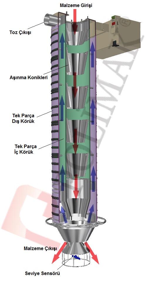 Teleskopik silobas dolum şutu nasıl çalışır silobas dolumu toz toplama konik yükleme