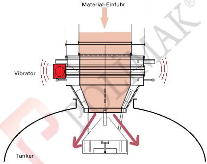Industrieller Vibrator Silo Verladegarnitur Staubentleerung Teleskoprohr