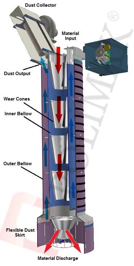 Telescopic Combined loading chute for bulk trucks and tanker trucks