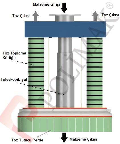 Klinker yükleme teleskopik şut dolum körüğü