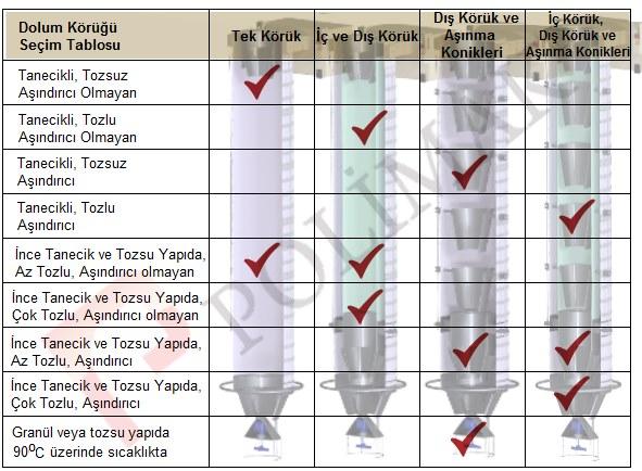 Silobas kamyon gemi yükleme körükleri seçim tablosu körük branda aşınma koniği tipleri