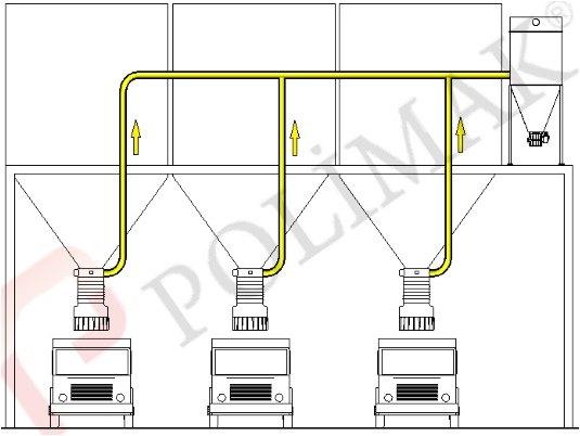 Merkezi filtre ve tozsuzlaştırma sistemi hammadde yükleme kamyon silobas teleskopik körükleri